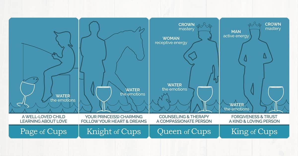 The Cups court cards from The Simple Tarot Deck